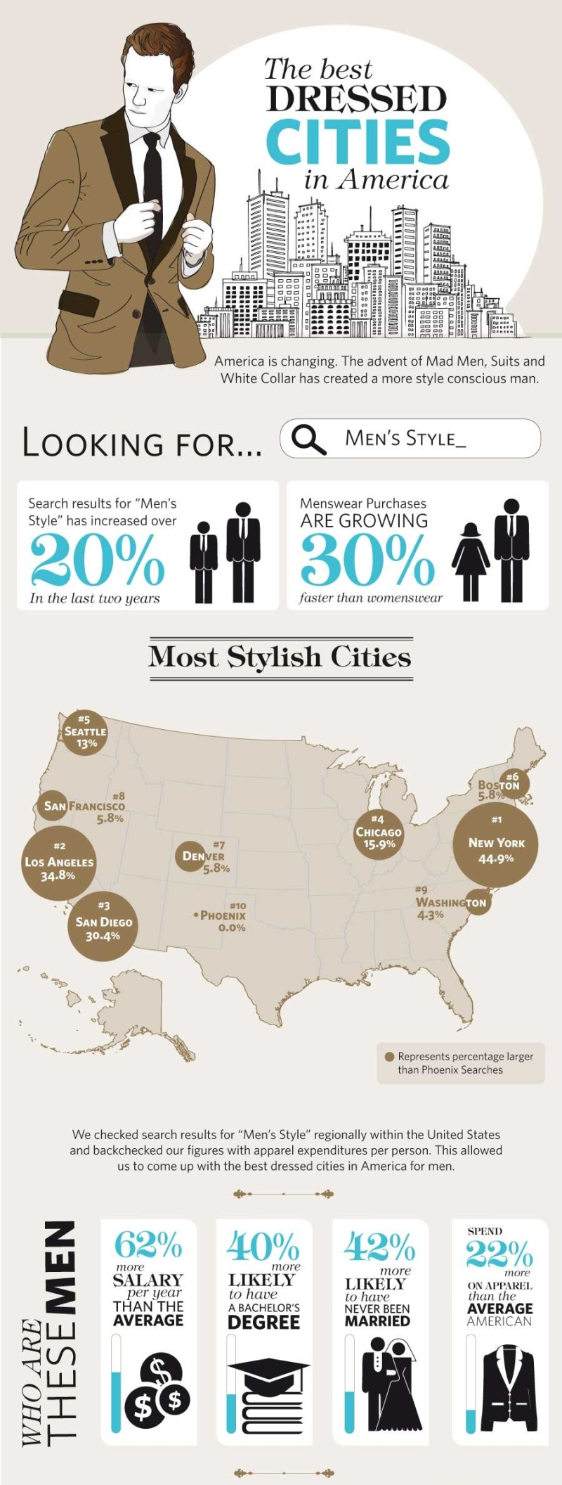 Best-Dressed-Cities-Infographic